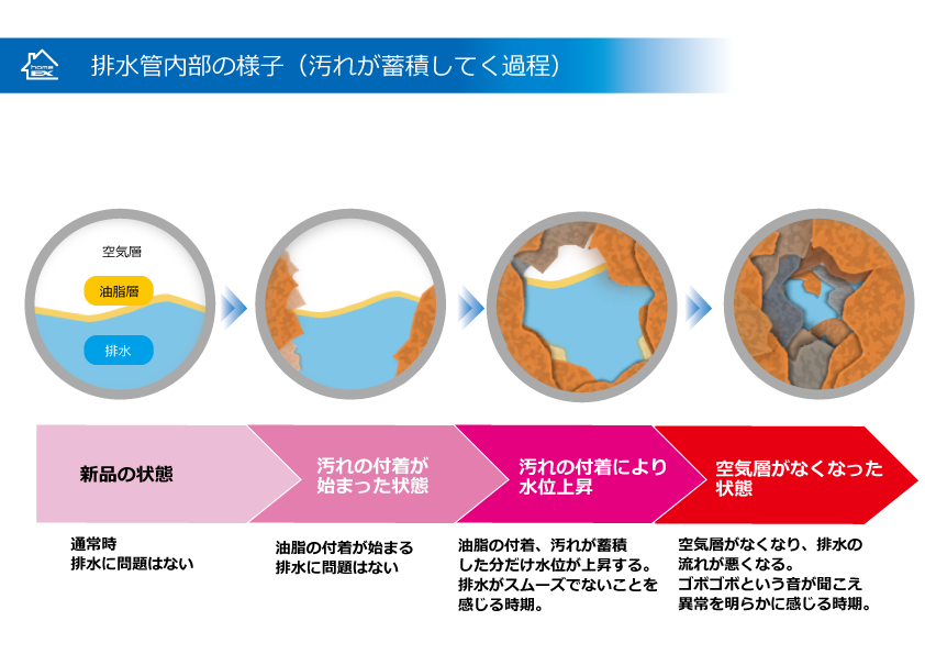 排水管内部の汚れ状況図